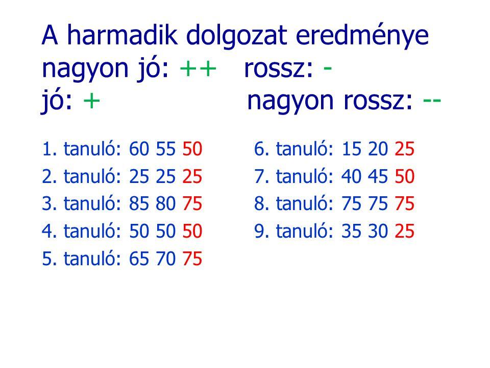 A harmadik dolgozat eredménye nagyon jó: ++ rossz: - jó: + nagyon rossz: -- 1. tanuló: 60 55 50 2. tanuló: 25 25 25 3. tanuló: 85 80 75 4. tanuló: 50