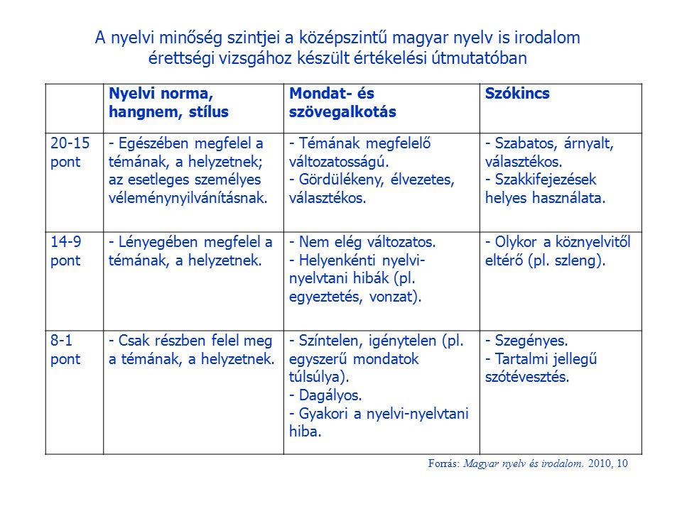 Nyelvi norma, hangnem, stílus Mondat- és szövegalkotás Szókincs 20-15 pont - Egészében megfelel a témának, a helyzetnek; az esetleges személyes vélemé