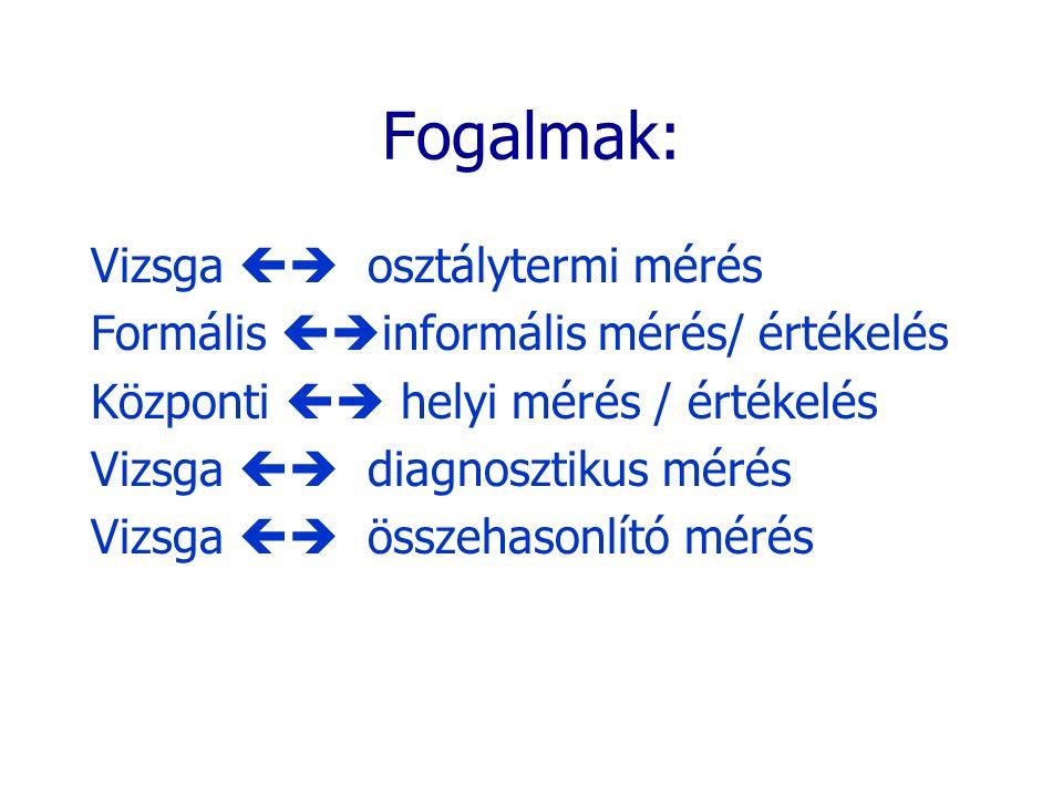 Fogalmak: Vizsga  osztálytermi mérés Formális  informális mérés/ értékelés Központi  helyi mérés / értékelés Vizsga  diagnosztikus mérés Vizsg