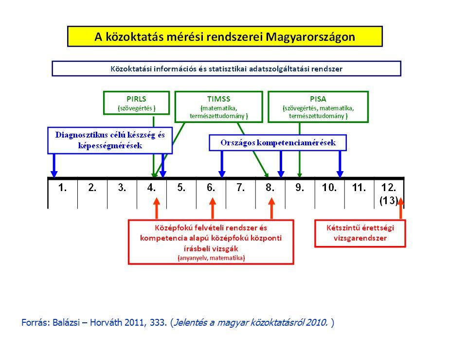 Felhasznált irodalom Balázsi Ildikó – Horváth Zsuzsanna (2011): A közoktatás minősége és eredményessége.