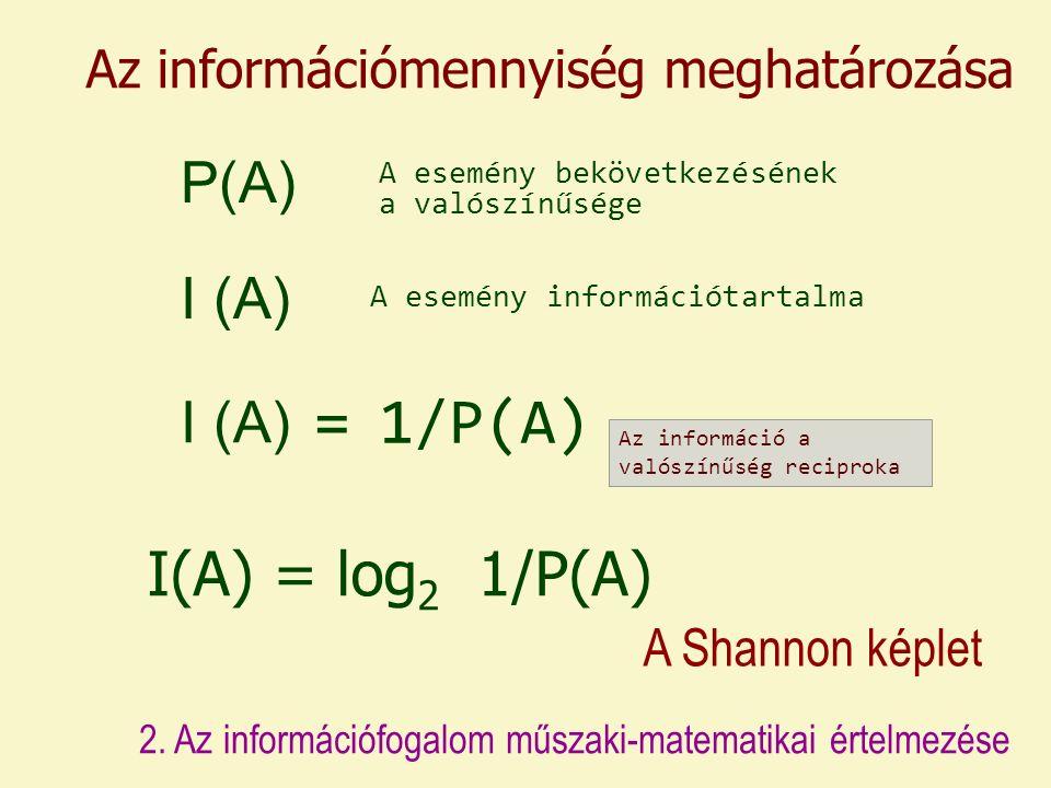 Az információmennyiség meghatározása I(A) = log 2 1/P(A) A Shannon képlet P(A) I (A) 2.