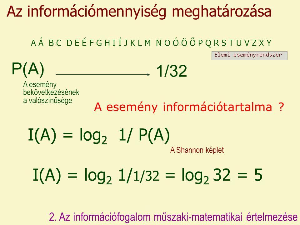 Az információmennyiség meghatározása I(A) = log 2 1/ P(A) A Shannon képlet P(A) 2.