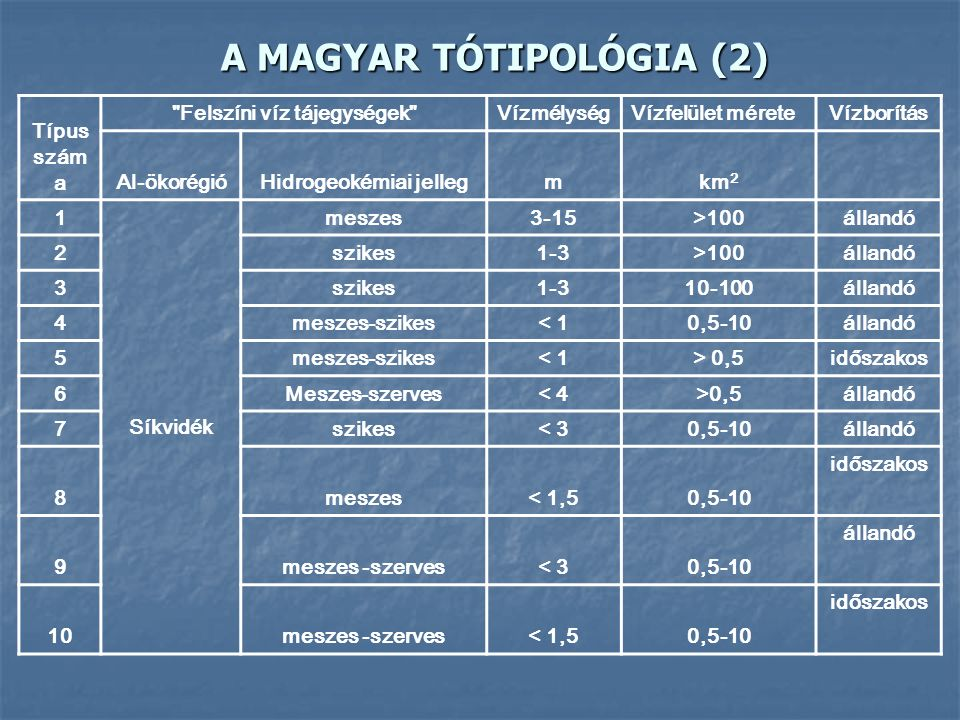 """A MAGYAR FOLYÓTIPOLÓGIA (2) Típus száma """"Felszíni víz-tájak"""" A vízgyűjtő mérete Hazai elnevezés Al-ökorégió Hidrogeo- kémiai jelleg Meder- anyag 11Sík"""