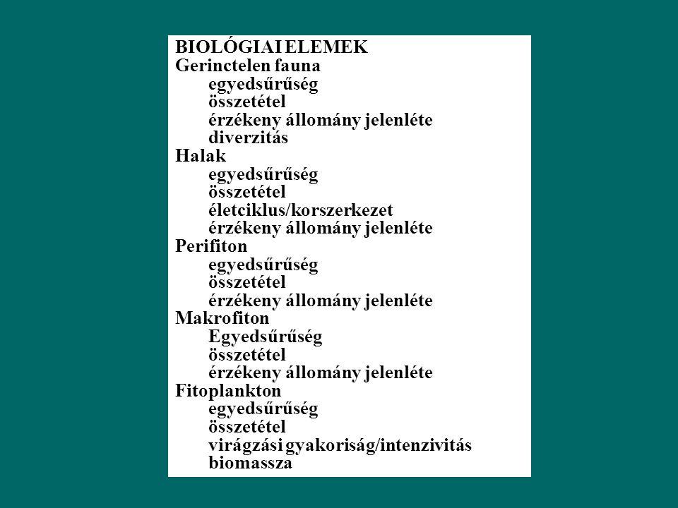 A FELSZÍNI VÍZTÉR ÁLLAPOTA Kémiai paraméterek Besorolás biológiai elemek hidrológiai és morfológiai elemek fizikai és általános kémiai elemek fizikai és általános kémiai elemek Specifikus szennyezők Állapotjellemzők 5 osztály biológiai állapot hidrológiai morfológiai állapot Az ökológiai állapotot befolyásoló kémiai állapot Az ökológiai állapotot befolyásoló kémiai állapot ökológiai állapot 5 osztály kémiai állapot 2 osztály VÍZTEREK ÁLLAPOTÁNAK JELLEMZÉSE