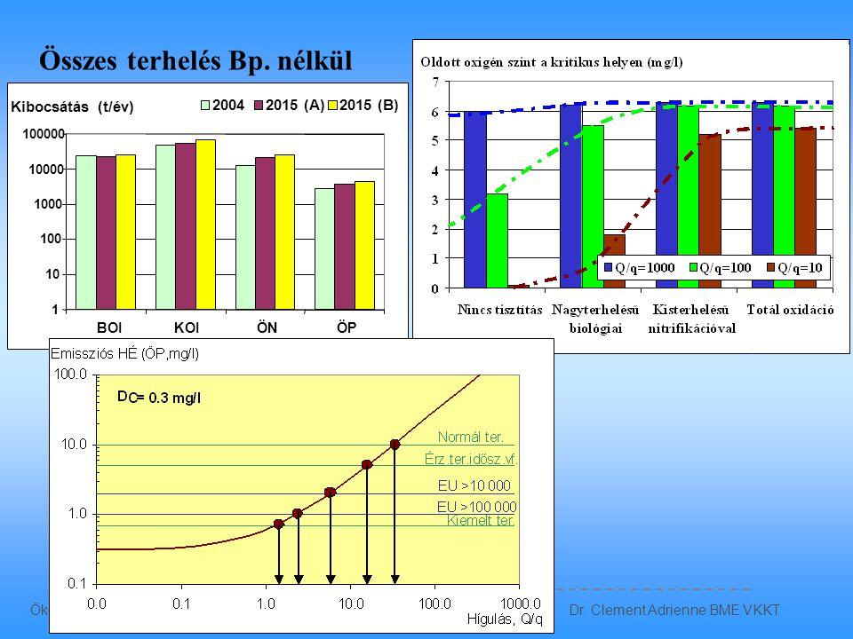 –Csatornázás, szennyvíz agglomerációk: Szennyvíz program (25/2002. (II.27.) kormányrendelet) szerint –Tisztítási követelmények: 28/2004. (XII. 25.) Kv