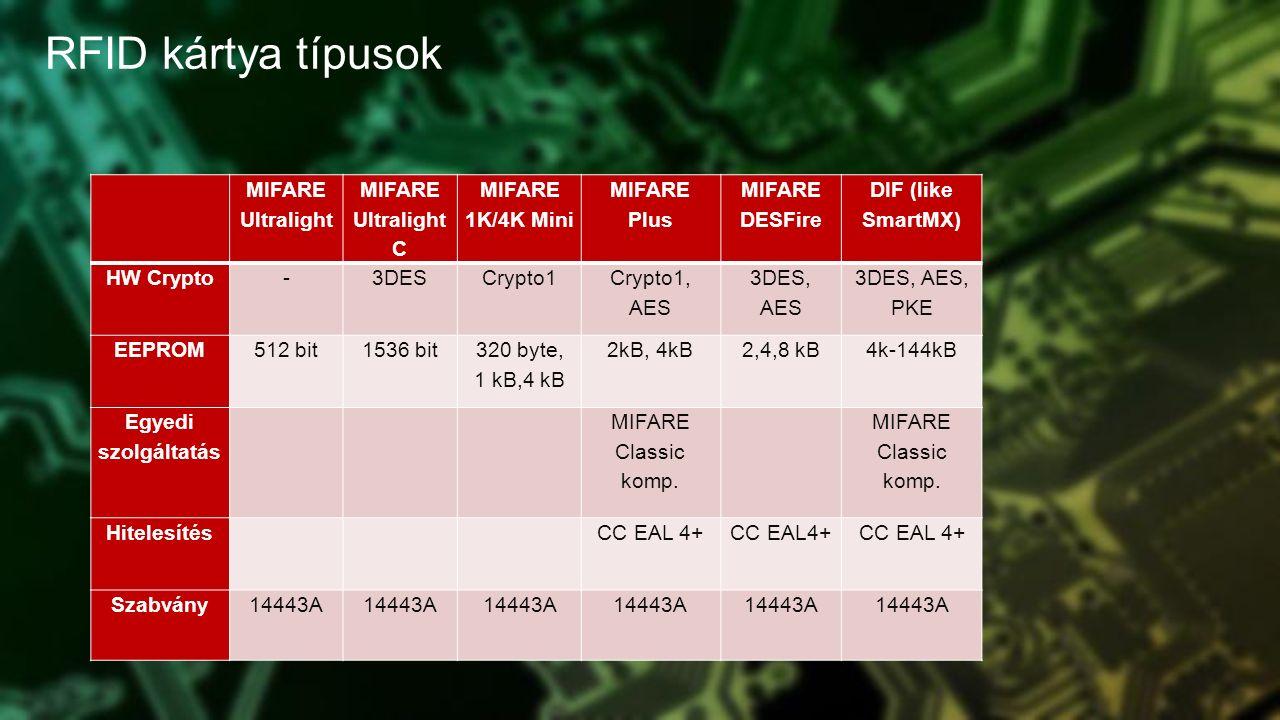 RFID kártya típusok MIFARE Ultralight MIFARE Ultralight C MIFARE 1K/4K Mini MIFARE Plus MIFARE DESFire DIF (like SmartMX) HW Crypto-3DESCrypto1 Crypto1, AES 3DES, AES 3DES, AES, PKE EEPROM512 bit1536 bit 320 byte, 1 kB,4 kB 2kB, 4kB2,4,8 kB4k-144kB Egyedi szolgáltatás MIFARE Classic komp.