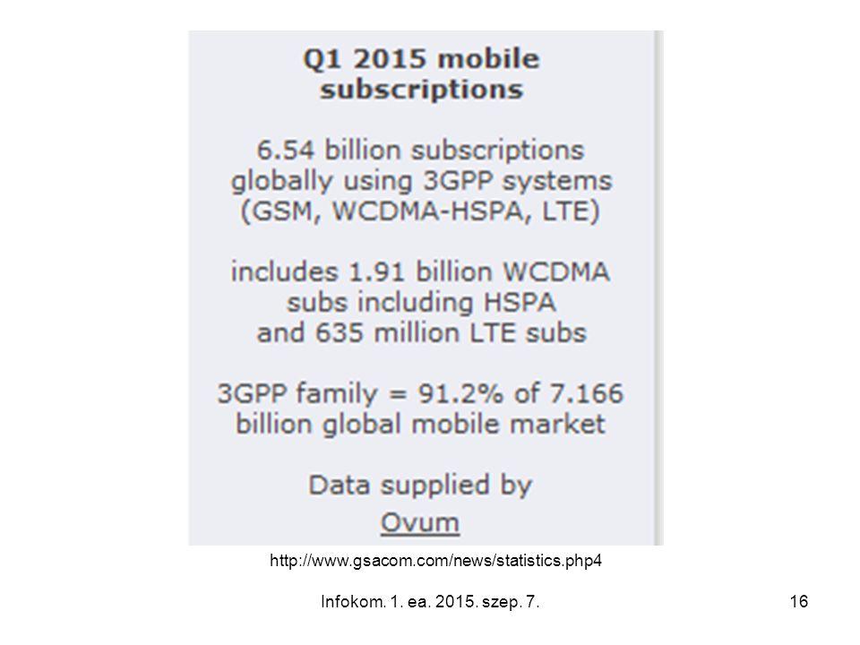 http://www.gsacom.com/news/statistics.php4 Infokom. 1. ea. 2015. szep. 7.16