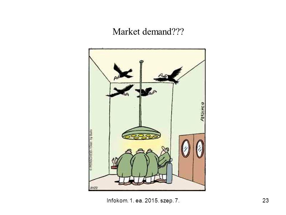 Infokom. 1. ea. 2015. szep. 7.23 Market demand