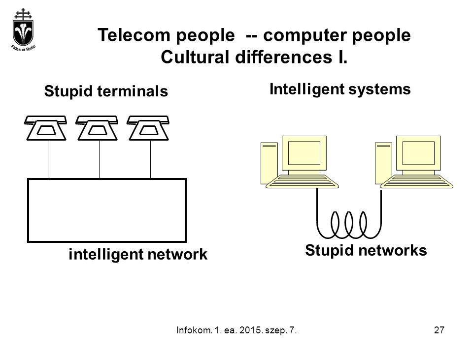 Infokom. 1. ea. 2015. szep. 7.27 Stupid terminals Intelligent systems intelligent network Stupid networks Telecom people -- computer people Cultural d