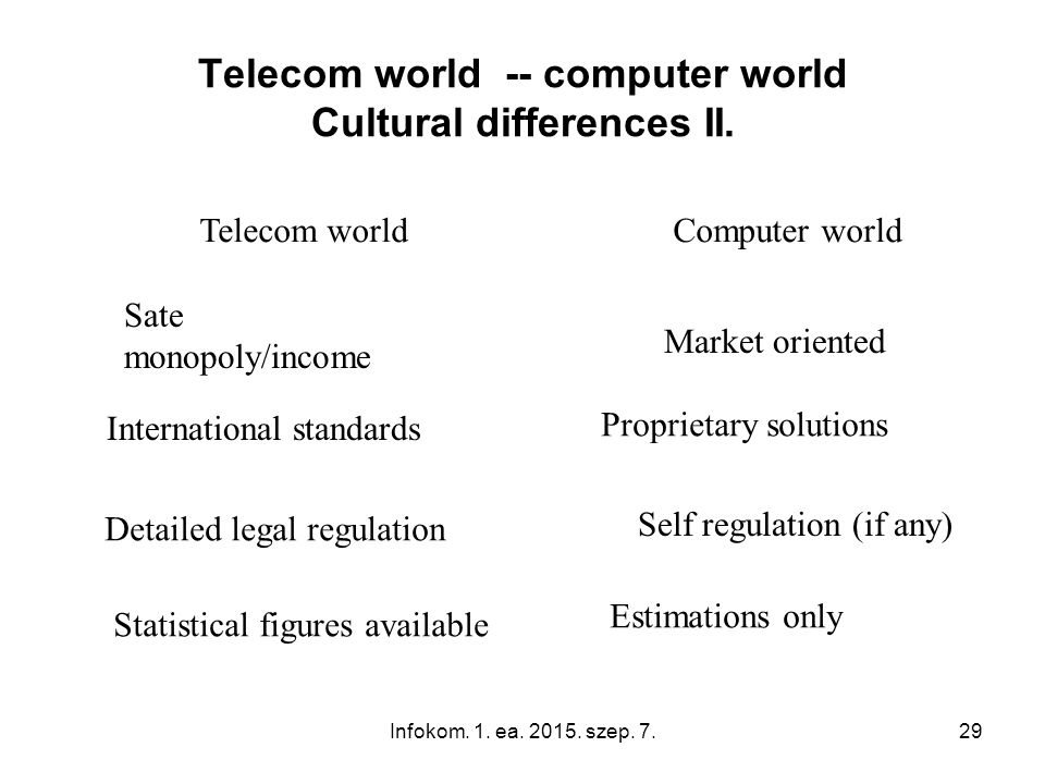 Infokom.1. ea. 2015. szep. 7.29 Telecom world -- computer world Cultural differences II.