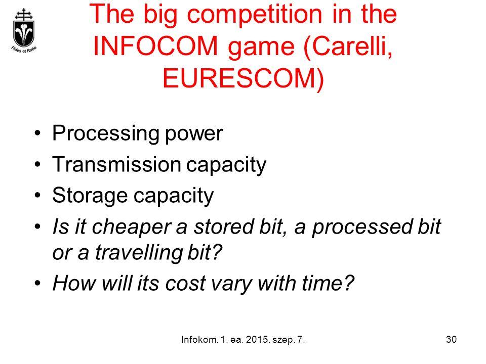 Infokom. 1. ea. 2015. szep. 7.30 The big competition in the INFOCOM game (Carelli, EURESCOM) Processing power Transmission capacity Storage capacity I