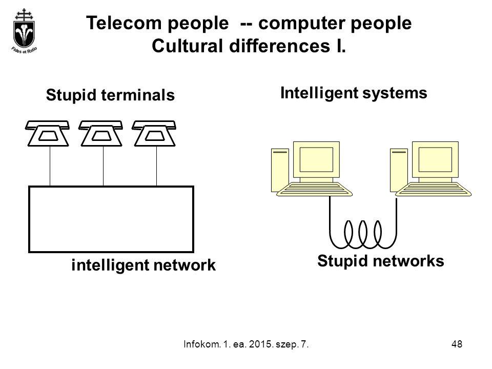 Infokom. 1. ea. 2015. szep. 7.48 Stupid terminals Intelligent systems intelligent network Stupid networks Telecom people -- computer people Cultural d