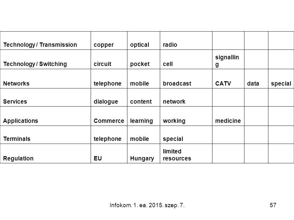 Infokom. 1. ea. 2015. szep. 7.57 Technology / Transmissioncopperopticalradio Technology / Switchingcircuitpocketcell signallin g Networkstelephonemobi