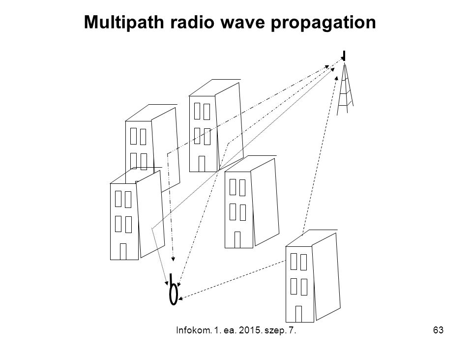 Infokom. 1. ea. 2015. szep. 7.63 Multipath radio wave propagation
