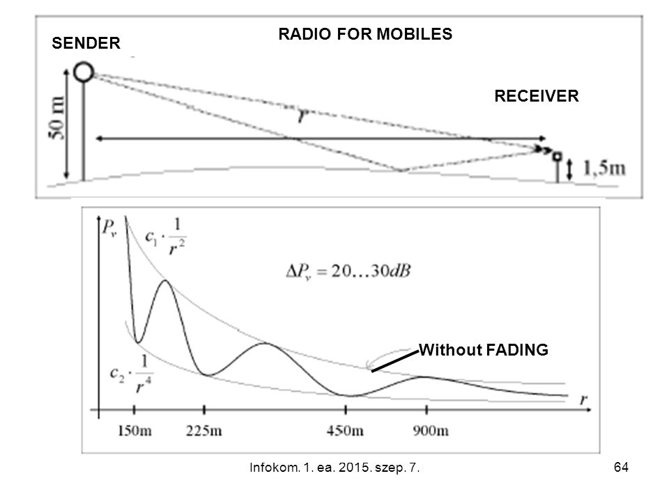 Infokom. 1. ea. 2015. szep. 7.64 RECEIVER SENDER Without FADING RADIO FOR MOBILES