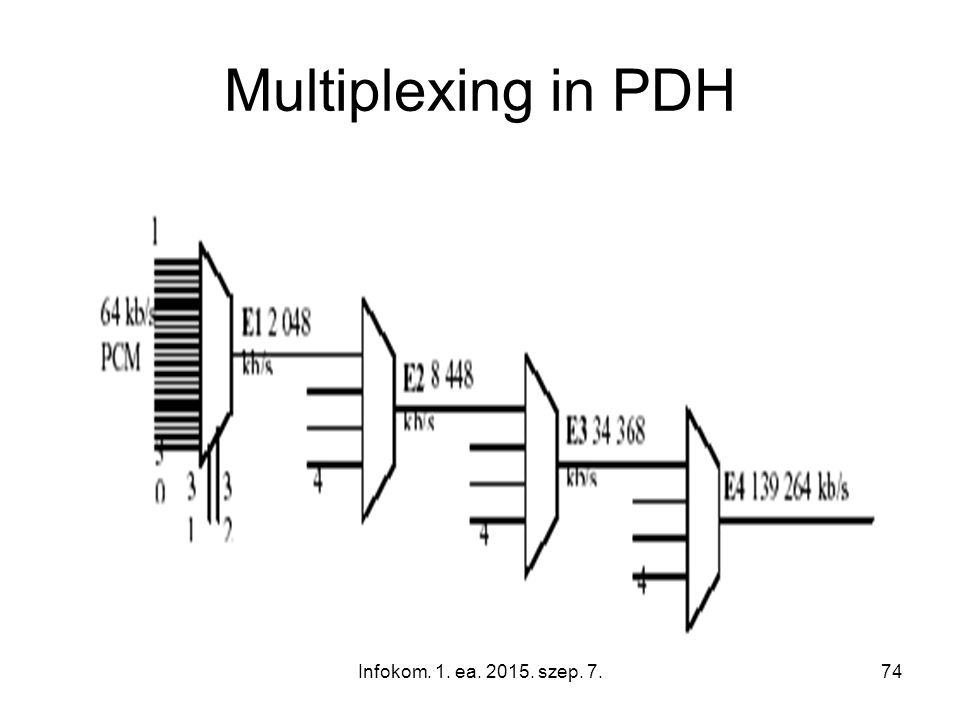 Infokom. 1. ea. 2015. szep. 7.74 Multiplexing in PDH