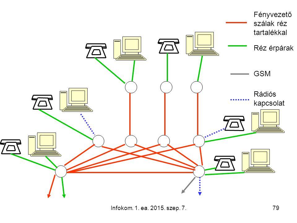 Infokom. 1. ea. 2015. szep. 7.79 Fényvezető szálak réz tartalékkal Réz érpárak GSM Rádiós kapcsolat