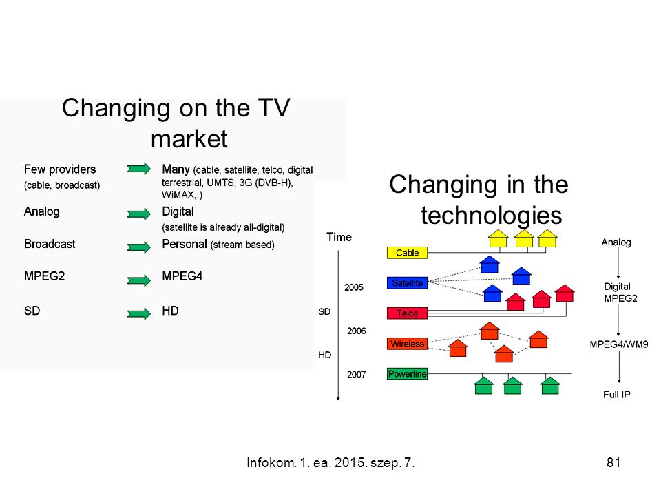 Infokom. 1. ea. 2015. szep. 7.81 Changing in the technologies Changing on the TV market