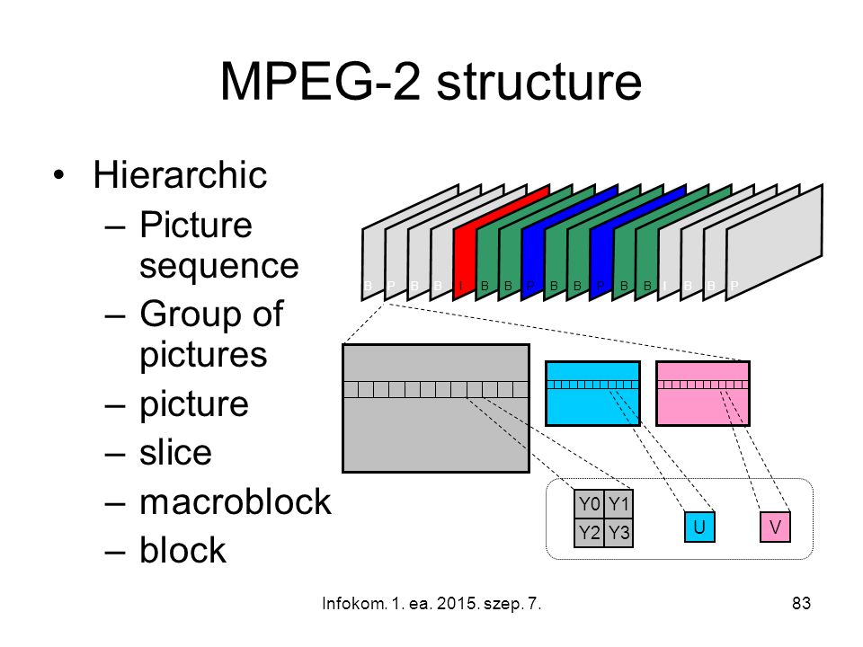 Infokom. 1. ea. 2015. szep. 7.83 MPEG-2 structure Hierarchic –Picture sequence –Group of pictures –picture –slice –macroblock –block Y0Y1 Y3Y2 UV IBBP