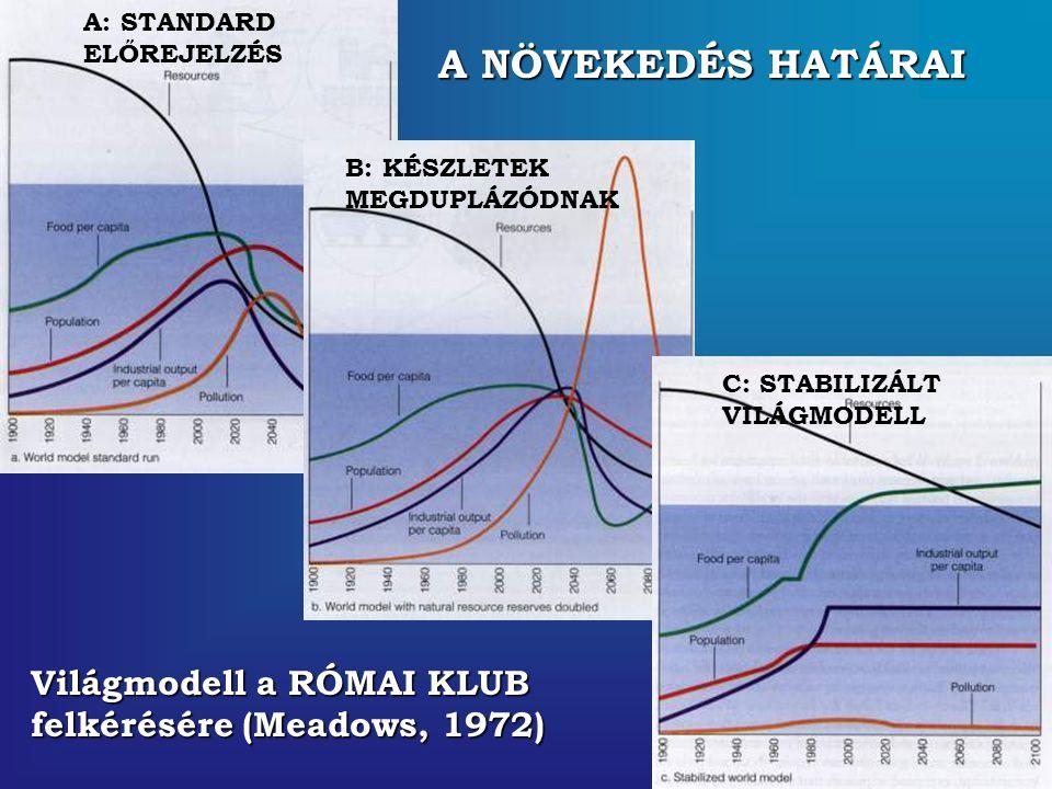 A NÖVEKEDÉS HATÁRAI Világmodell a RÓMAI KLUB felkérésére (Meadows, 1972) A: STANDARD ELŐREJELZÉS B: KÉSZLETEK MEGDUPLÁZÓDNAK C: STABILIZÁLT VILÁGMODEL