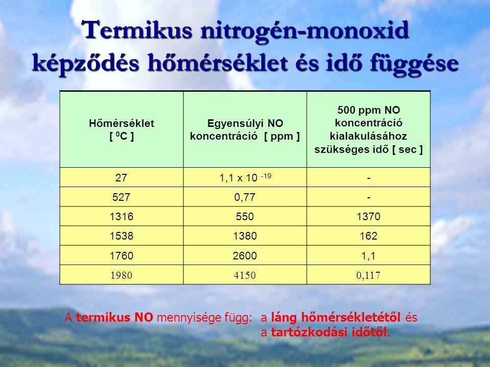 Termikus nitrogén-monoxid képződés hőmérséklet és idő függése Hőmérséklet [ 0 C ] Egyensúlyi NO koncentráció [ ppm ] 500 ppm NO koncentráció kialakulásához szükséges idő [ sec ] 271,1 x 10 -19 - 5270,77- 13165501370 15381380162 176026001,1 198041500,117 A termikus NO mennyisége függ: a láng hőmérsékletétől és a tartózkodási időtől.