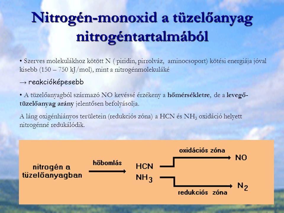 Nitrogén-monoxid a tüzelőanyag nitrogéntartalmából Szerves molekulákhoz kötött N ( piridin, pirrolváz, aminocsoport) kötési energiája jóval kisebb (15