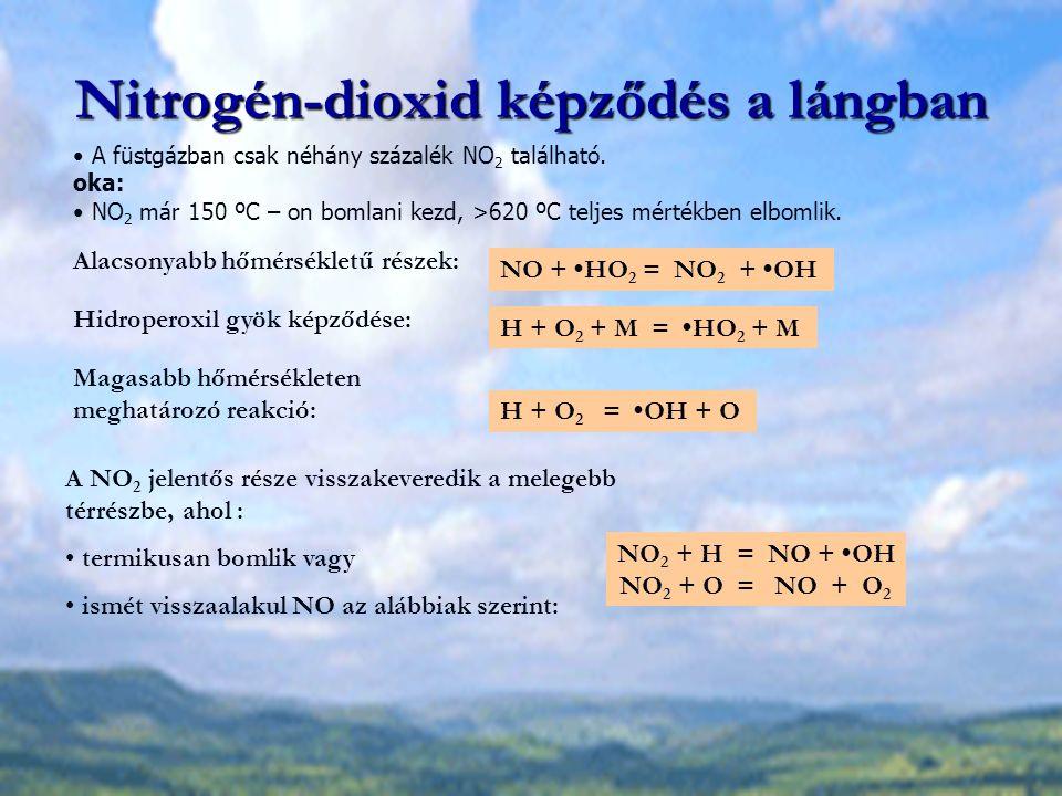 Nitrogén-dioxid képződés a lángban NO + HO 2 = NO 2 + OH H + O 2 + M = HO 2 + M H + O 2 = OH + O NO 2 + H = NO + OH NO 2 + O = NO + O 2 A füstgázban c