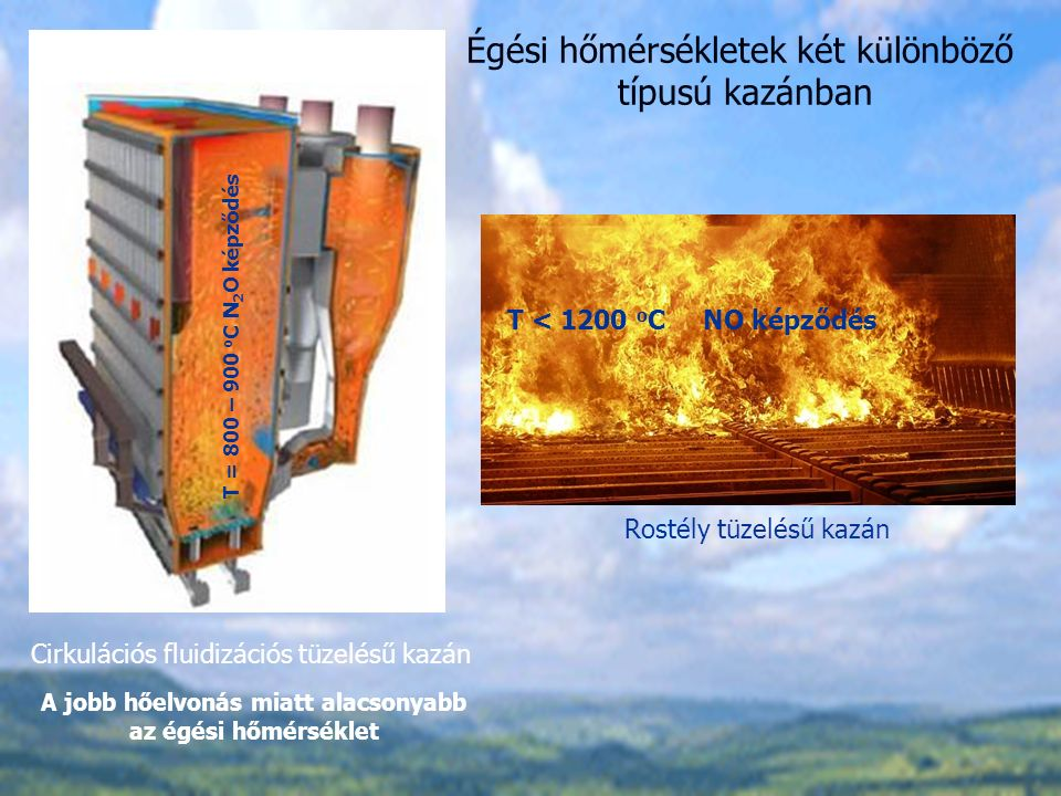 Rostély tüzelésű kazán T < 1200 o C NO képződés Cirkulációs fluidizációs tüzelésű kazán T = 800 – 900 o C N 2 O képződés A jobb hőelvonás miatt alacsonyabb az égési hőmérséklet Égési hőmérsékletek két különböző típusú kazánban