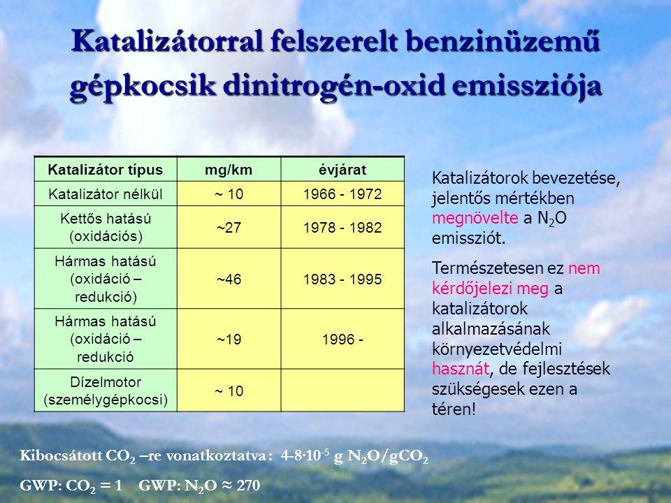 Katalizátorral felszerelt benzinüzemű gépkocsik dinitrogén-oxid emissziója Katalizátor típusmg/kmévjárat Katalizátor nélkül~ 101966 - 1972 Kettős hatású (oxidációs) ~271978 - 1982 Hármas hatású (oxidáció – redukció) ~461983 - 1995 Hármas hatású (oxidáció – redukció ~191996 - Dízelmotor (személygépkocsi) ~ 10 Kibocsátott CO 2 –re vonatkoztatva : 4-8∙10 -5 g N 2 O/gCO 2 GWP: CO 2 = 1 GWP: N 2 O ≈ 270 Katalizátorok bevezetése, jelentős mértékben megnövelte a N 2 O emissziót.