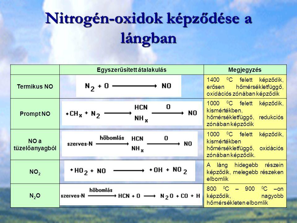 Nitrogén-oxidok képződése a lángban Egyszerűsített átalakulásMegjegyzés Termikus NO 1400 0 C felett képződik, erősen hőmérsékletfüggő, oxidációs zónában képződik Prompt NO 1000 0 C felett képződik, kismértékben, hőmérsékletfüggő, redukciós zónában képződik NO a tüzelőanyagból 1000 0 C felett képződik, kismértékben hőmérsékletfüggő, oxidációs zónában képződik.