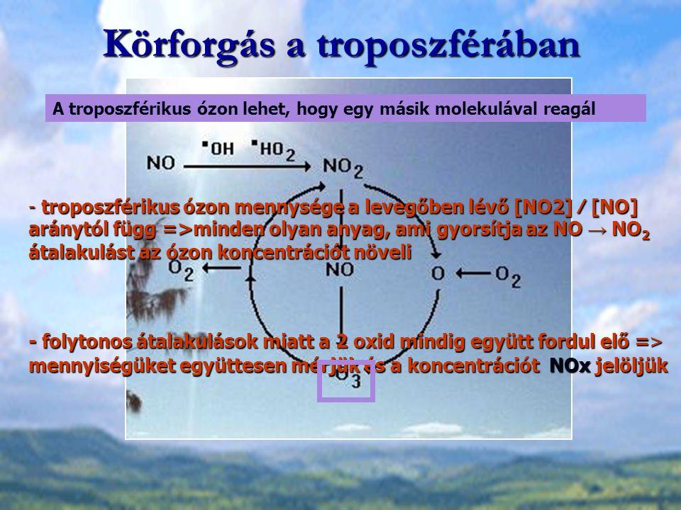 Körforgás a troposzférában A troposzférikus ózon lehet, hogy egy másik molekulával reagál - troposzférikus ózon mennysége a levegőben lévő [NO2] ⁄ [NO