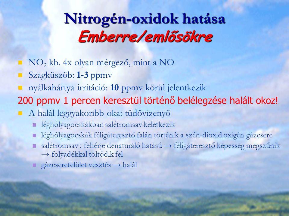 Nitrogén-oxidok hatása Emberre/emlősökre NO 2 kb. 4x olyan mérgező, mint a NO Szagküszöb: 1-3 ppmv nyálkahártya irritáció: 10 ppmv körül jelentkezik 2
