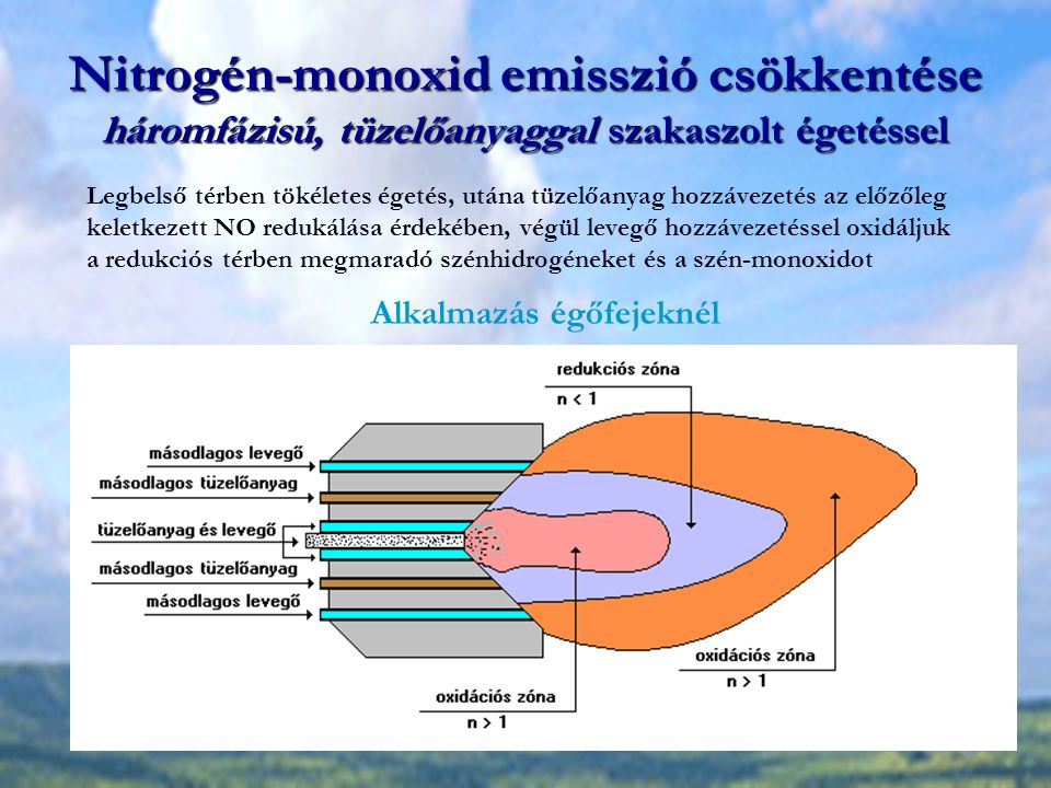Nitrogén-monoxid emisszió csökkentése háromfázisú, tüzelőanyaggal szakaszolt égetéssel Legbelső térben tökéletes égetés, utána tüzelőanyag hozzávezetés az előzőleg keletkezett NO redukálása érdekében, végül levegő hozzávezetéssel oxidáljuk a redukciós térben megmaradó szénhidrogéneket és a szén-monoxidot Alkalmazás égőfejeknél