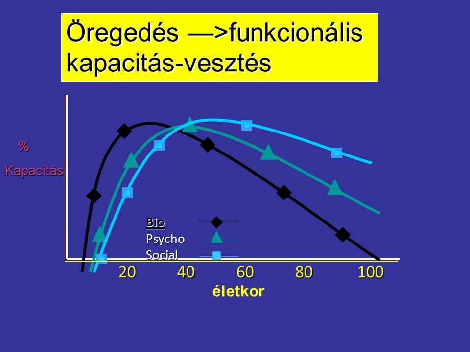 %Kapacitás 20 40 60 80 100 életkor BioPsychoSocial Öregedés —>funkcionális kapacitás-vesztés