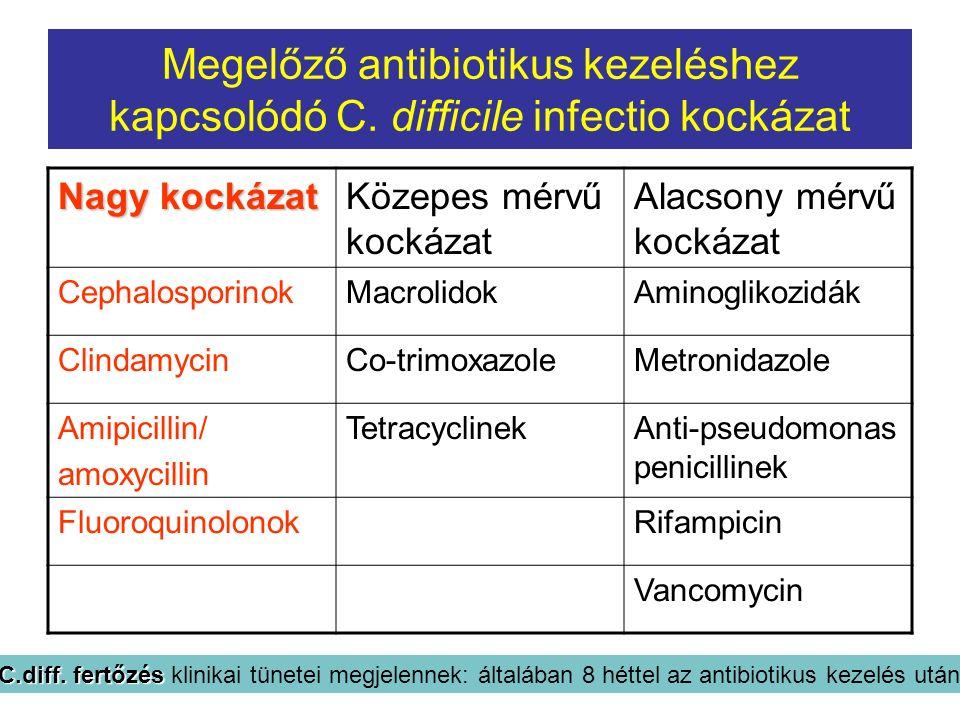 Megelőző antibiotikus kezeléshez kapcsolódó C. difficile infectio kockázat Nagy kockázat Közepes mérvű kockázat Alacsony mérvű kockázat Cephalosporino