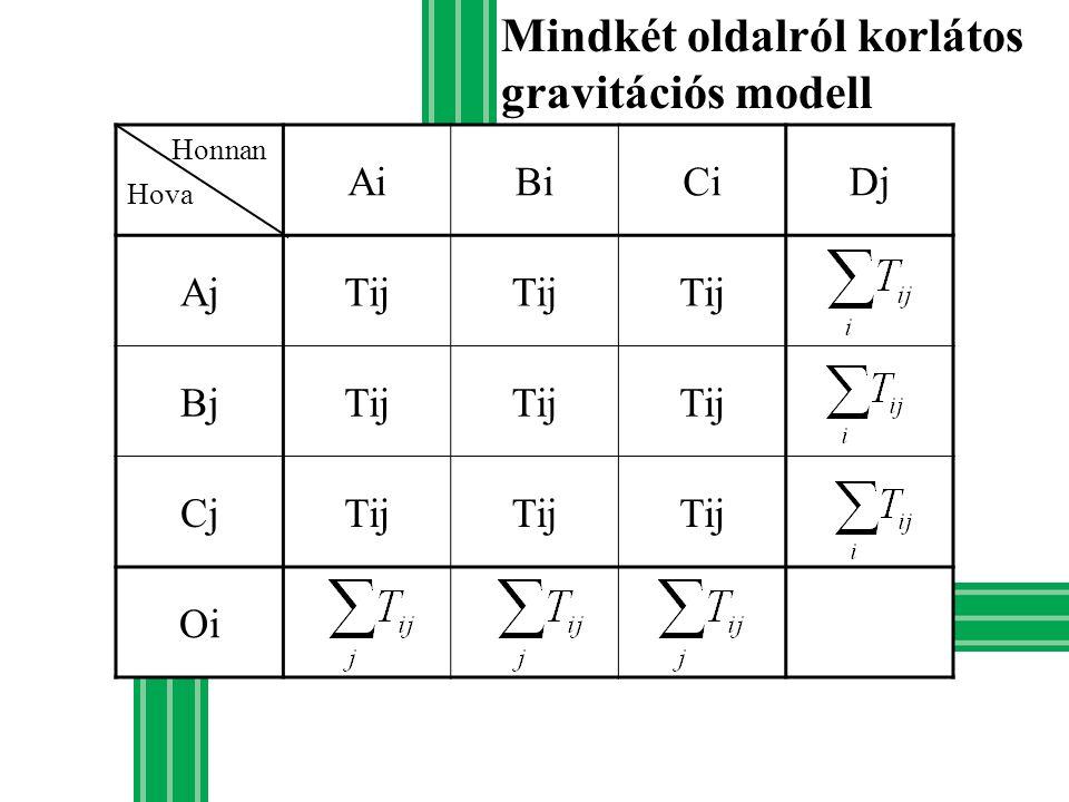 Mindkét oldalról korlátos gravitációs modell AiBiCiDj AjTij BjTij CjTij Oi Honnan Hova