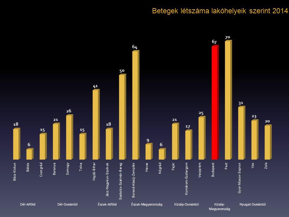 Betegek létszáma lakóhelyeik szerint 2014