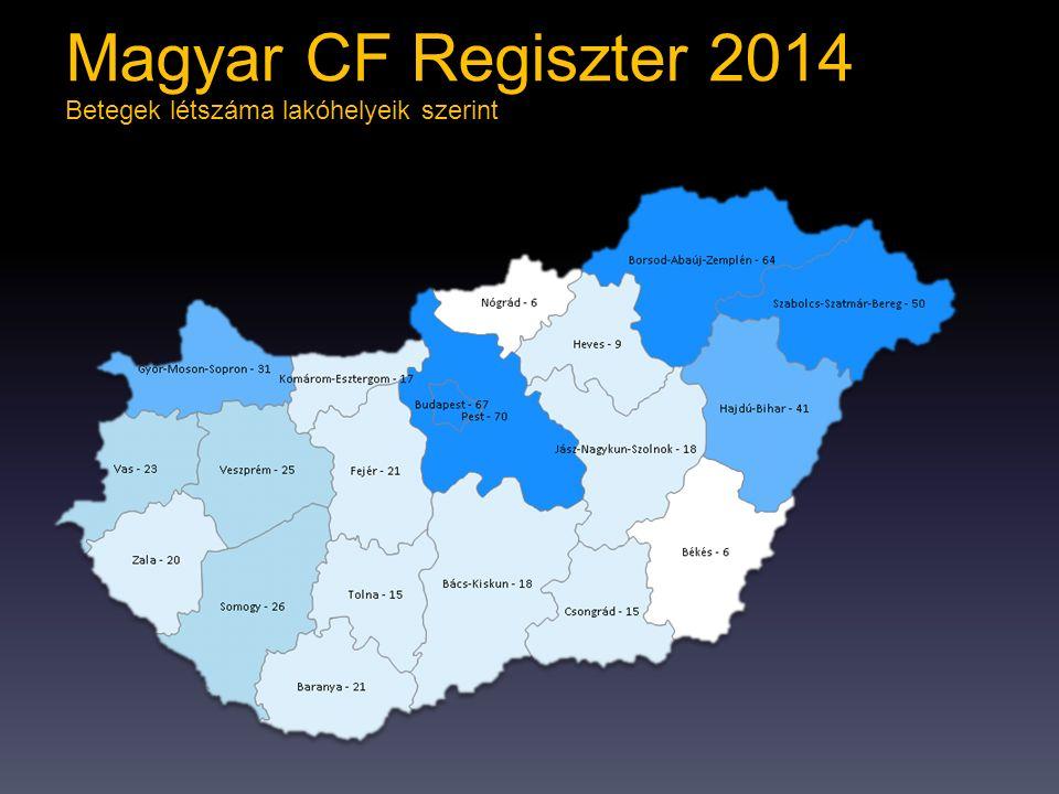 Betegek létszáma lakóhelyeik szerint Magyar CF Regiszter 2014