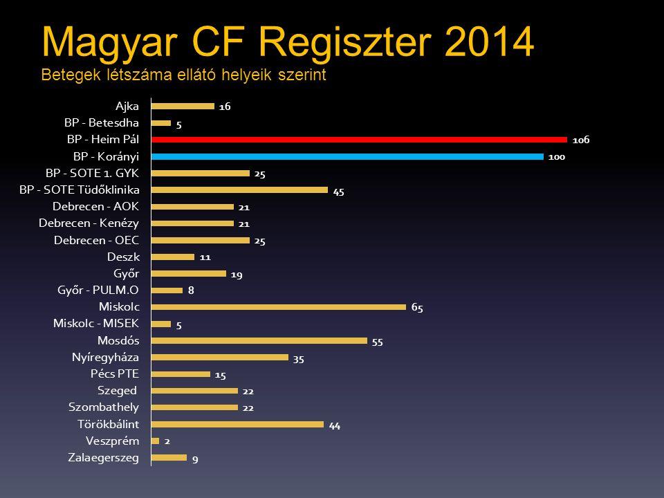 Betegek létszáma ellátó helyeik szerint Magyar CF Regiszter 2014