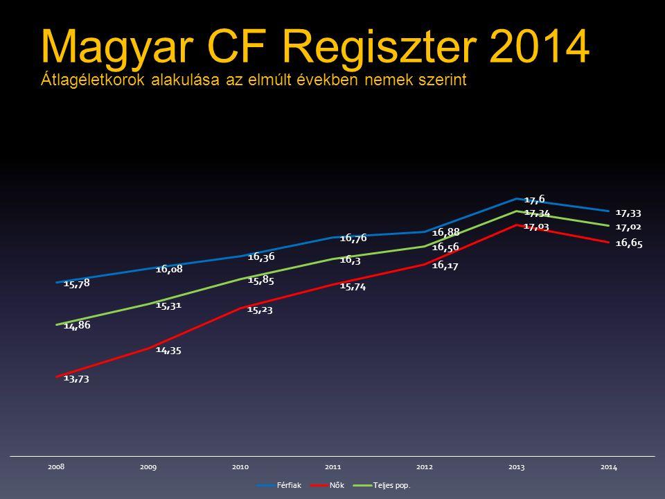 Magyar CF Regiszter 2014 Átlagéletkorok alakulása az elmúlt években nemek szerint