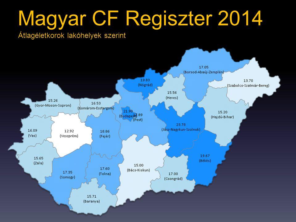 Átlagéletkorok lakóhelyek szerint Magyar CF Regiszter 2014