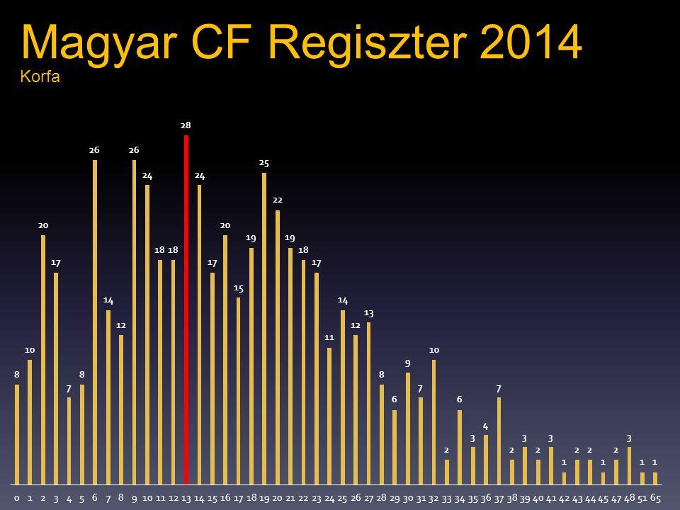 Korfa Magyar CF Regiszter 2014