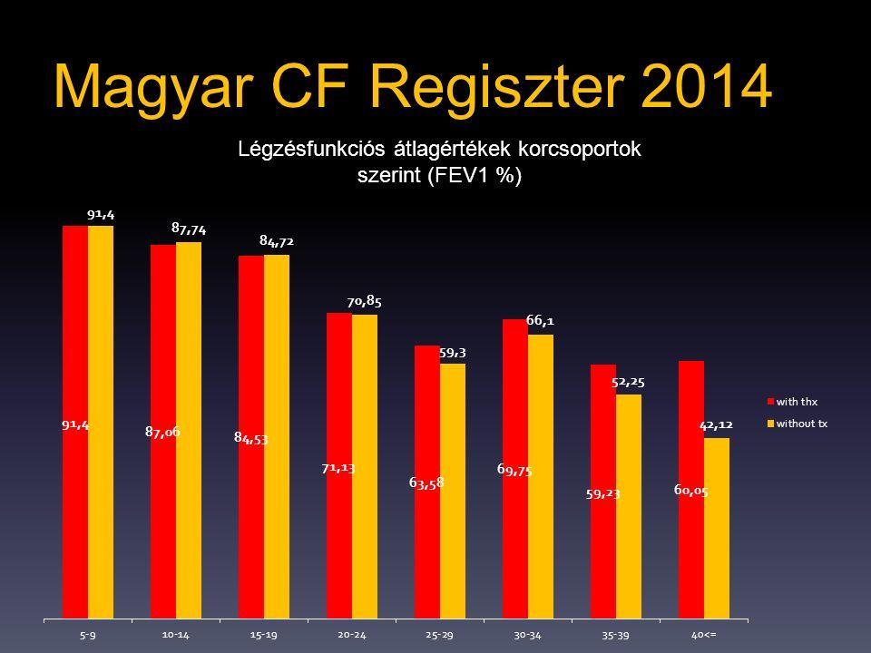 Magyar CF Regiszter 2014 Légzésfunkciós átlagértékek korcsoportok szerint (FEV1 %)