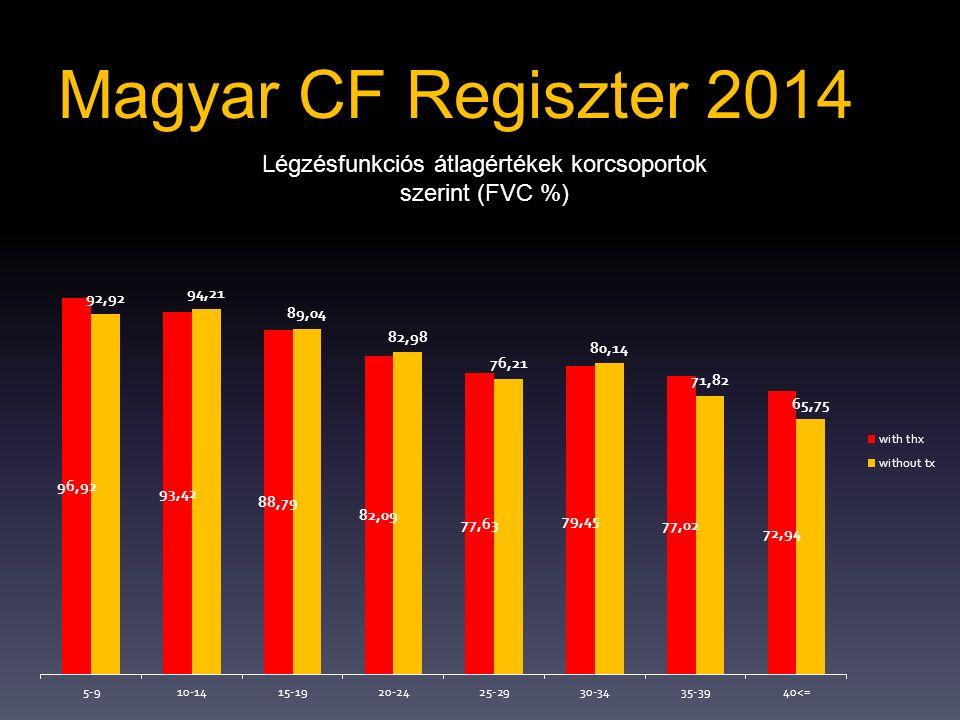 Magyar CF Regiszter 2014 Légzésfunkciós átlagértékek korcsoportok szerint (FVC %)