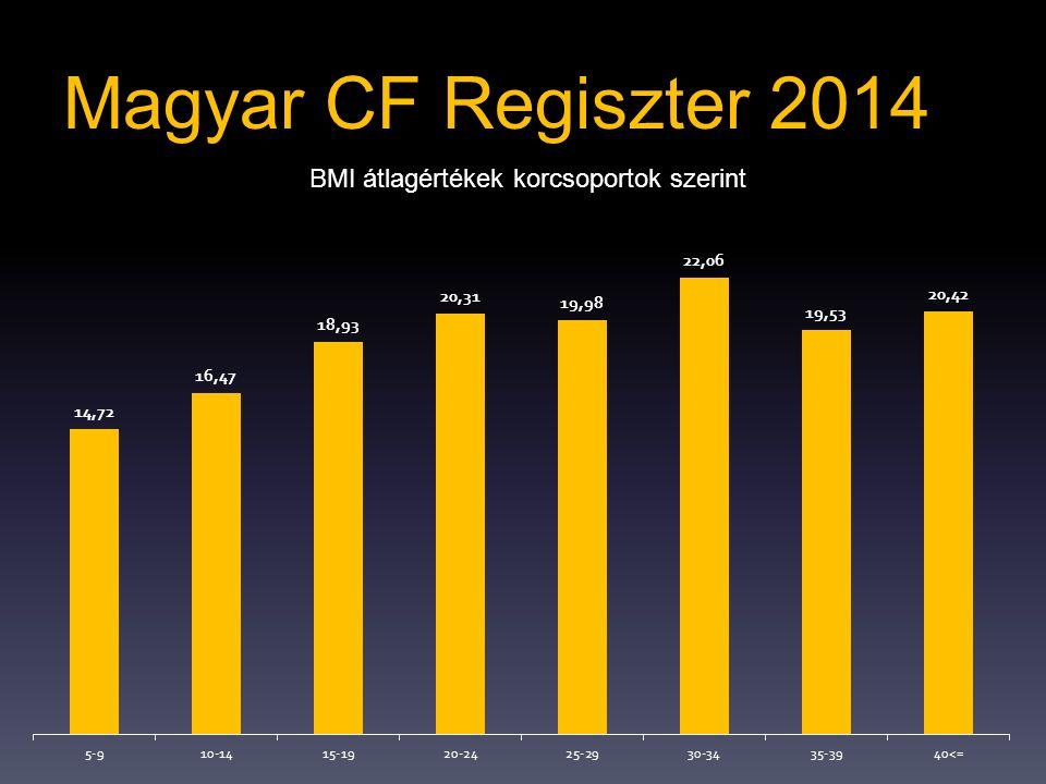 Magyar CF Regiszter 2014 BMI átlagértékek korcsoportok szerint