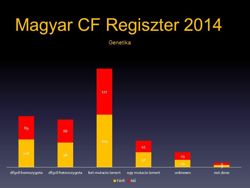 Magyar CF Regiszter 2014 Genetika
