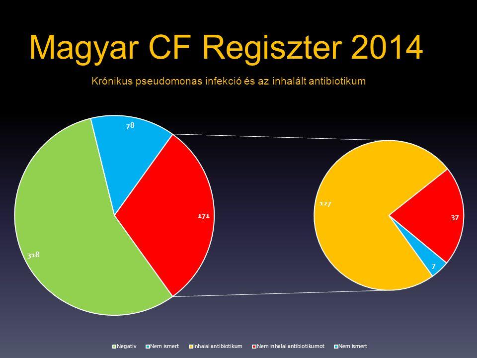 Magyar CF Regiszter 2014 Krónikus pseudomonas infekció és az inhalált antibiotikum