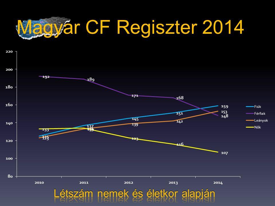 Magyar CF Regiszter 2014