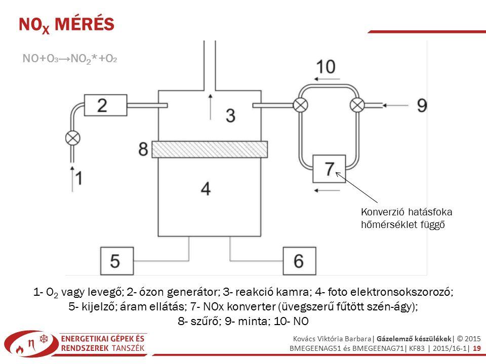 Kovács Viktória Barbara| Gázelemző készülékek| © 2015 BMEGEENAG51 és BMEGEENAG71| KF83 | 2015/16-1| 19 NO X MÉRÉS 1- O 2 vagy levegő; 2- ózon generátor; 3- reakció kamra; 4- foto elektronsokszorozó; 5- kijelző; áram ellátás; 7- NOx konverter (üvegszerű fűtött szén-ágy); 8- szűrő; 9- minta; 10- NO Konverzió hatásfoka hőmérséklet függő NO+O 3 →NO 2 *+O 2