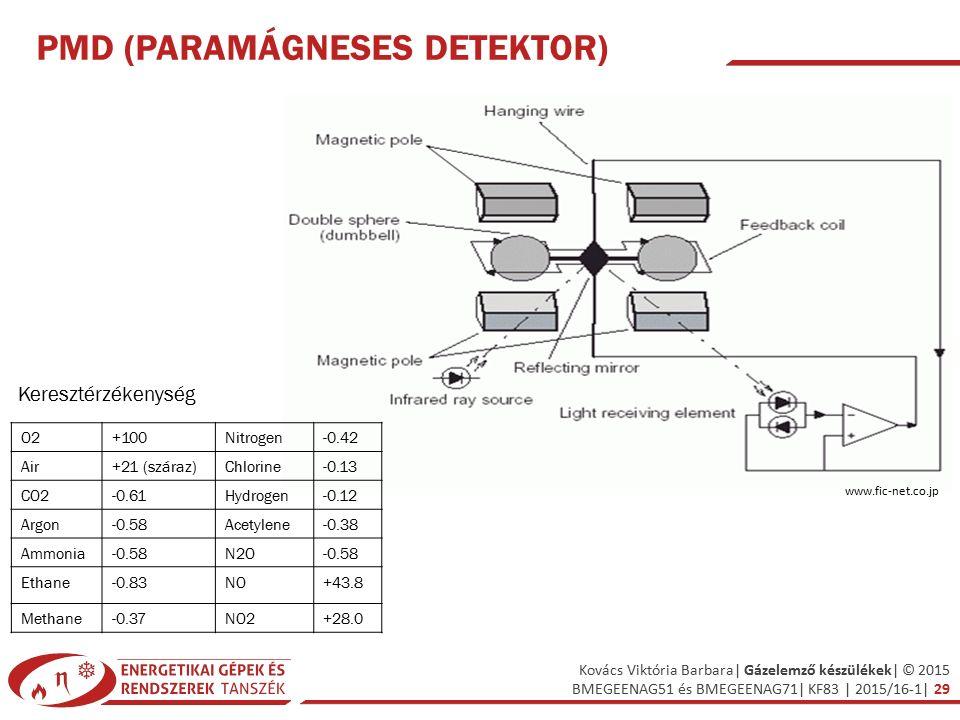 Kovács Viktória Barbara| Gázelemző készülékek| © 2015 BMEGEENAG51 és BMEGEENAG71| KF83 | 2015/16-1| 29 PMD (PARAMÁGNESES DETEKTOR) www.fic-net.co.jp O2+100Nitrogen-0.42 Air+21 (száraz)Chlorine-0.13 CO2-0.61Hydrogen-0.12 Argon-0.58Acetylene-0.38 Ammonia-0.58N2O-0.58 Ethane-0.83NO+43.8 Methane-0.37NO2+28.0 Keresztérzékenység